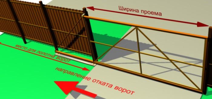 Особенности конструкции откатных ворот